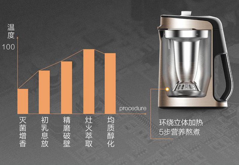 美国九阳最新款豆浆机