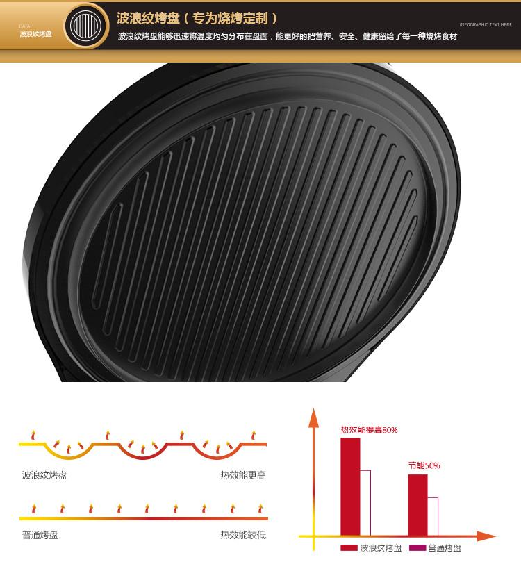 利仁电饼铛LR-A434五大功能升级4: 波浪纹烤盘,专为烧烤定制